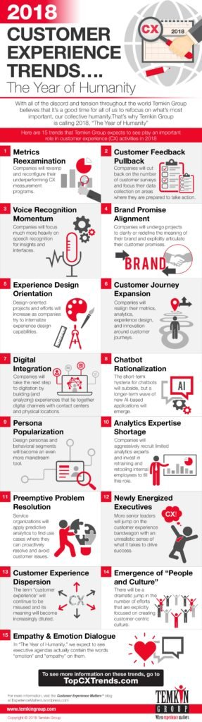 Infographic: 15 Customer Experience Trends for 2018
