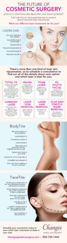 Changes Future of Cosmetic Surgery Infographic